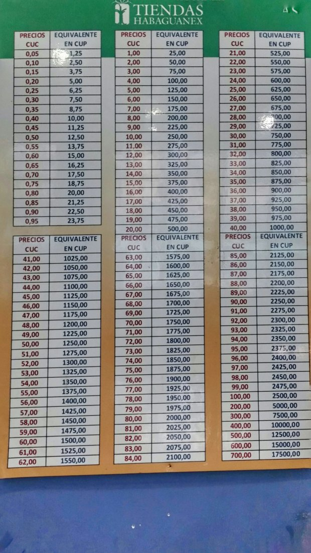 Cuban currency conversion chart